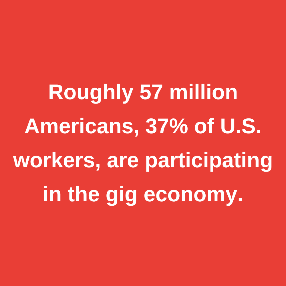 Roughly 57 million Americans, 37% of the U.S. workers, are participating the gig economy.